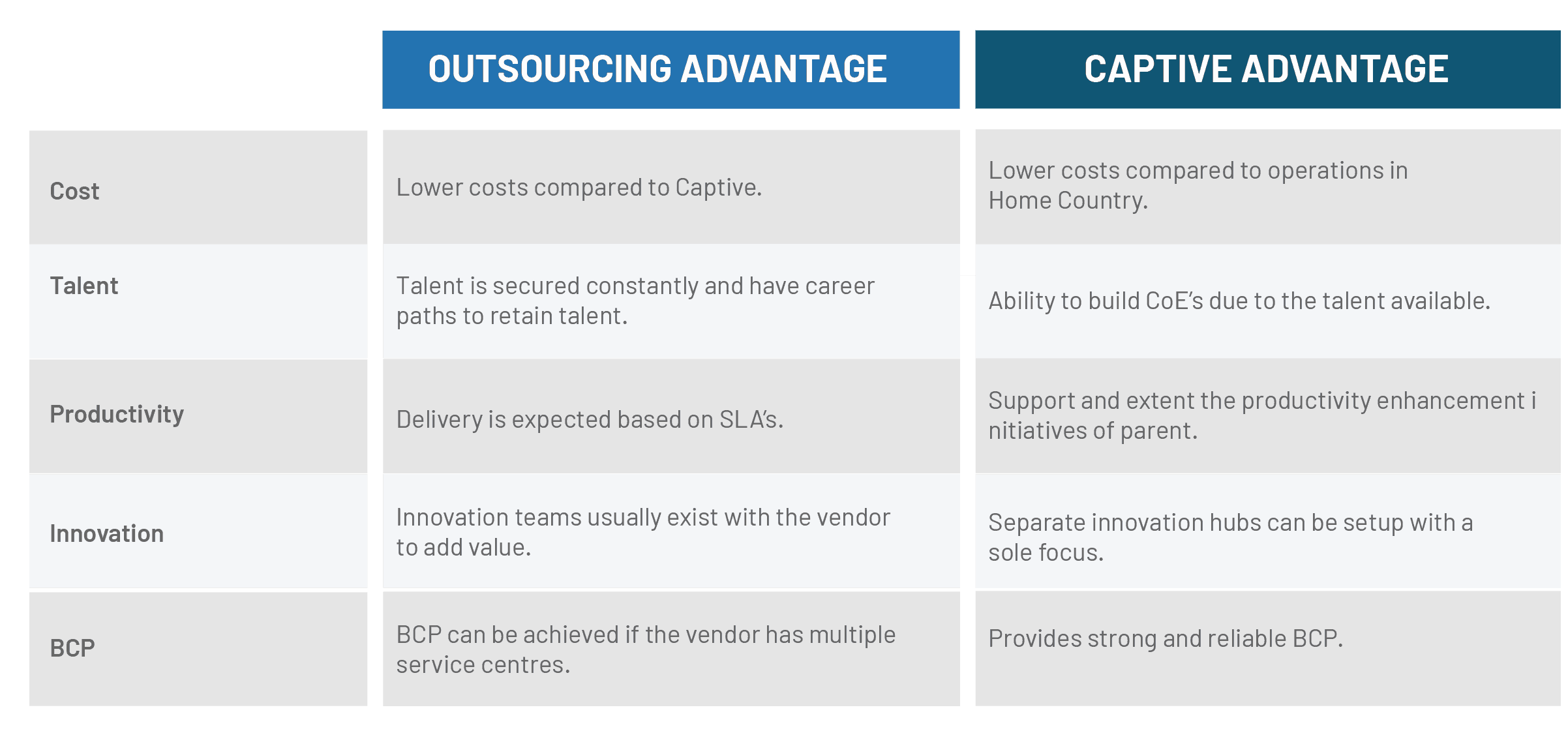 Advantages of captive offshoring - Valenta BPO Australia
